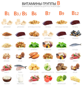 Витамины группы «В». Лучшие комплексы Марианаблог